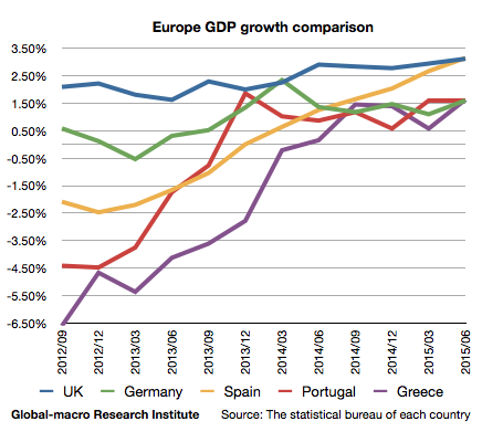europe-gdp-growth-comparison