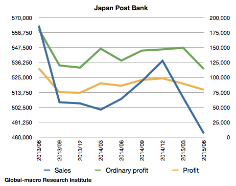 japan-post-bank-financials-jun-2015