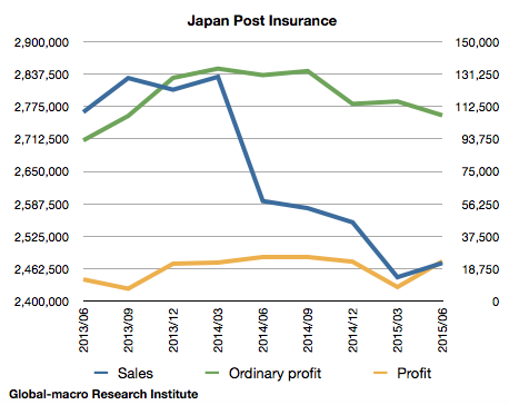 japan-post-insurance-financials-jun-2015