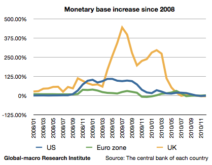 monetary-base-increase-since-2008