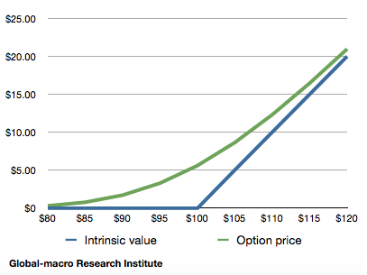 option-value-and-intrinsic-value