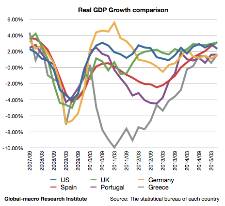 real-gdp-growth-comparison