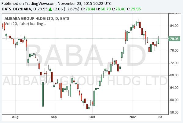 2015-11-23-alibaba-nyse-baba-chart