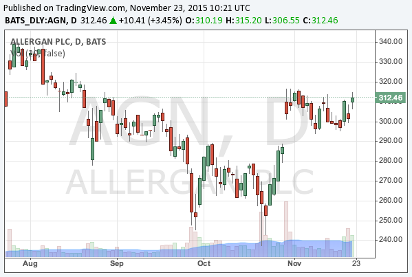 2015-11-23-allergan-nyse-agn-chart