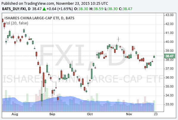 2015-11-23-ishares-china-large-cap-etf-nysearca-fxi-chart