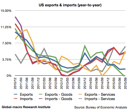 2015-3q-us-exports-and-imports