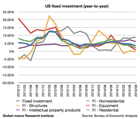 2015-3q-us-fixed-investment