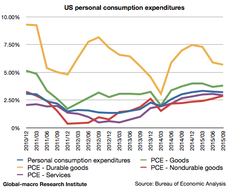 2015-3q-us-personal-consumption-expenditures