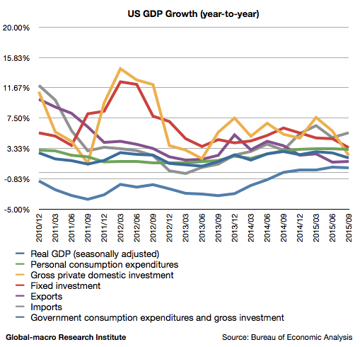 2015-3q-us-real-gdp-growth