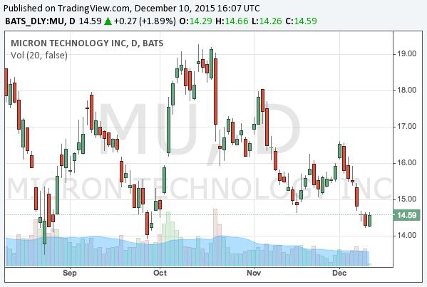 2015-12-10-micron-technology-nasdaq-mu-chart
