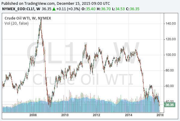 2015-12-15-WTI-crude-oil-long-term-chart