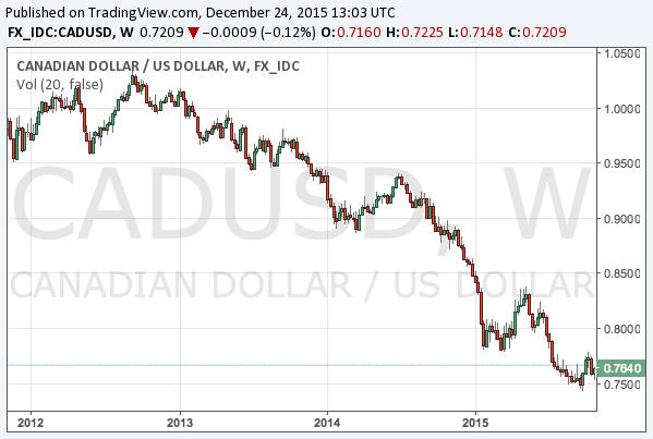2015-12-24-cadusd-long-term-chart