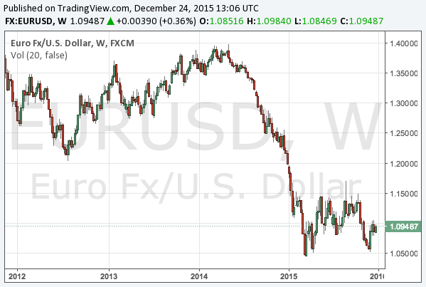2015-12-24-eurusd-long-term-chart