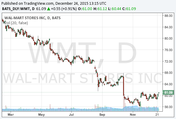 2015-12-24-wal-mart-stores-nyse-wmt-chart