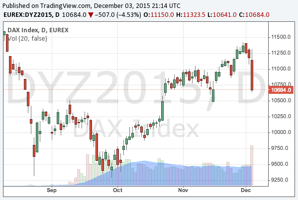2015-12-3-dax-chart