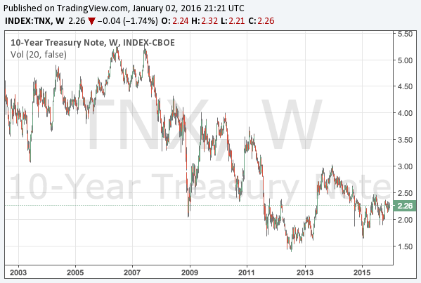 2016-1-2-10-year-treasury-note-yield-long-term-chart