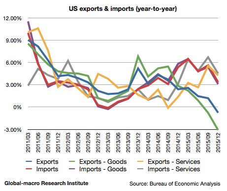 2015-4q-us-exports-and-imports