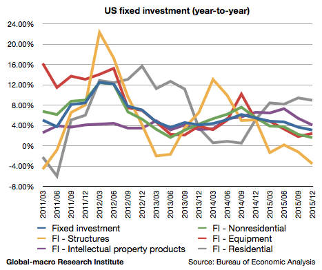2015-4q-us-fixed-investment