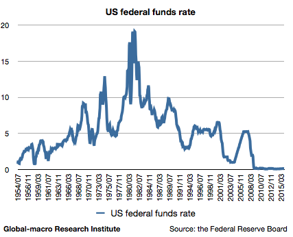 2015-11-us-federal-funds-rate-historical-chart