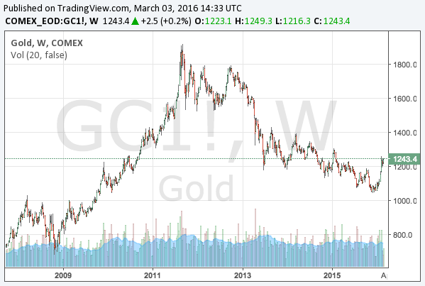 2016-3-3-gold-long-term-chart