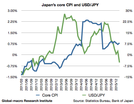 2016-2-japan-core-cpi-and-usdjpy