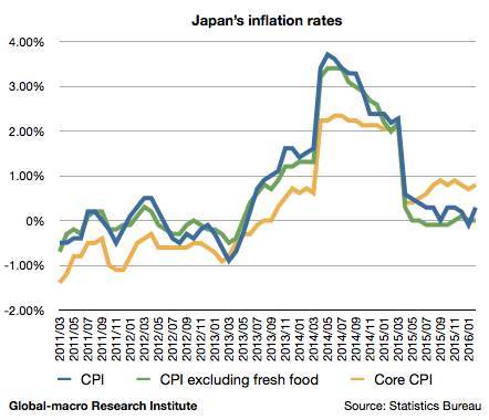 2016-2-japan-inflation-rates-cpi-and-core-cpi