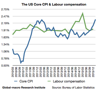 2016-2-us-core-cpi-and-labour-compensation-wages-salaries-and-benefits
