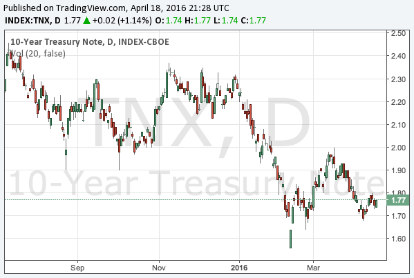 2016-4-18-10-year-treasury-note-yield-chart