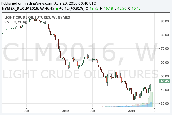 2016-4-29-WTI-crude-oil-middle-term-chart