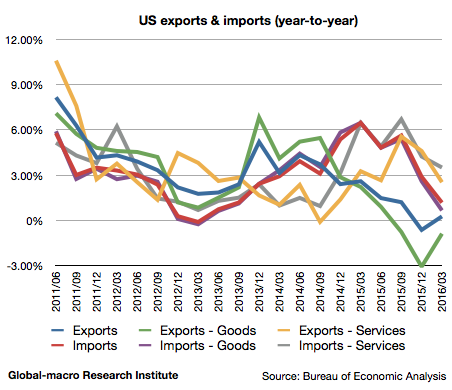 2016-1q-us-exports-and-imports