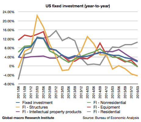 2016-1q-us-fixed-investment