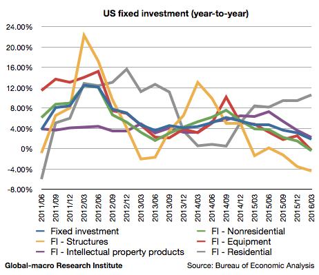 2016-1q-us-fixed-investment
