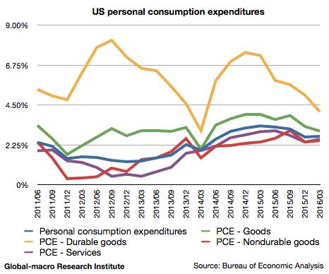 2016-1q-us-personal-consumption-expenditures