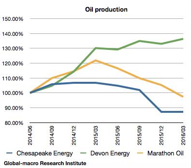 2016-1q-us-shale-oil-firms-oil-production