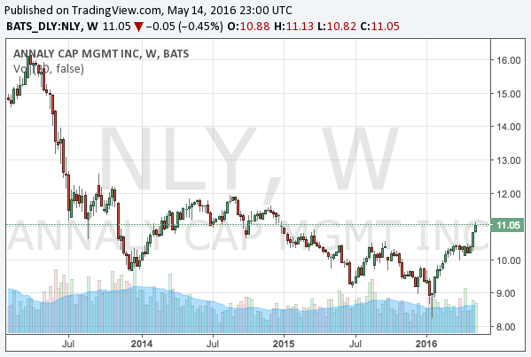 2016-5-14-annaly-capital-management-nyse-nly-chart