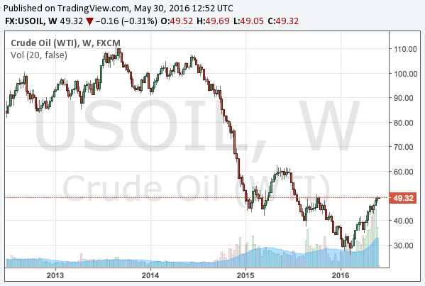 2016-5-30-WTI-crude-oil-weekly-chart