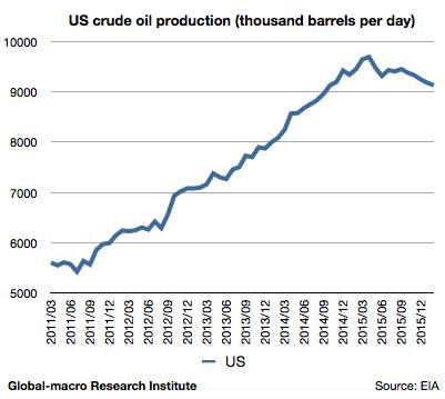 2016-feb-us-crude-oil-production