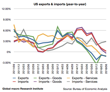 2016-2q-us-exports-and-imports