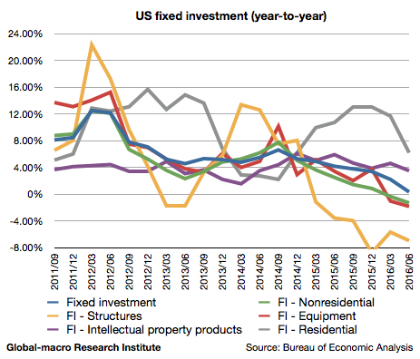 2016-2q-us-fixed-investment