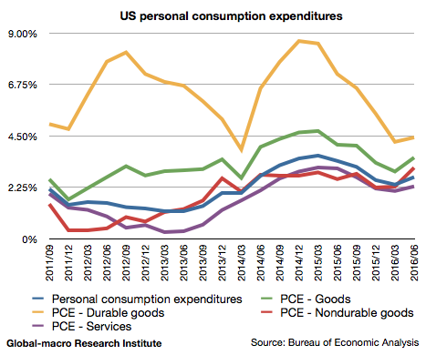2016-2q-us-personal-consumption-expenditures