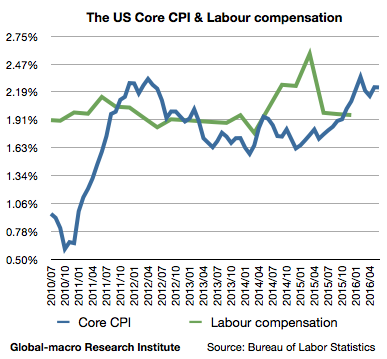 2016-Jun-us-core-cpi-and-labour-compensation-wages-salaries-and-benefits