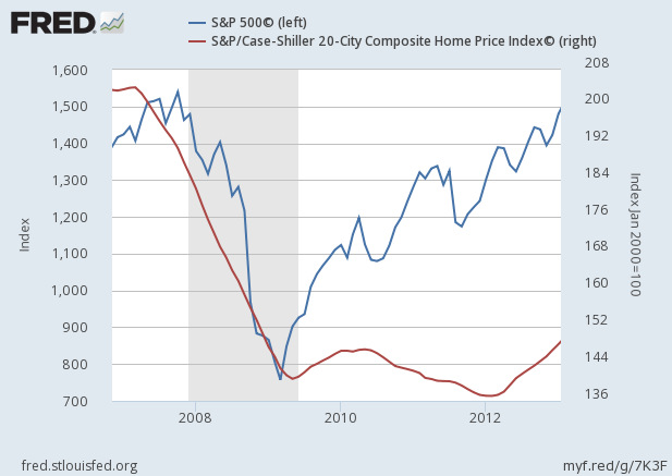 2008-financial-crisis-s-and-p-500-and-case-shiller-index-chart