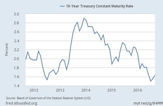 2016-10-29-10-year-treasury-note-yield-middle-term-chart