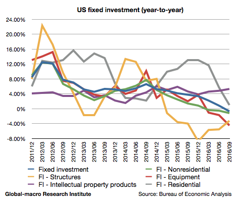 2016-3q-us-fixed-investment