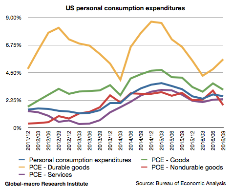 2016-3q-us-personal-consumption-expenditures