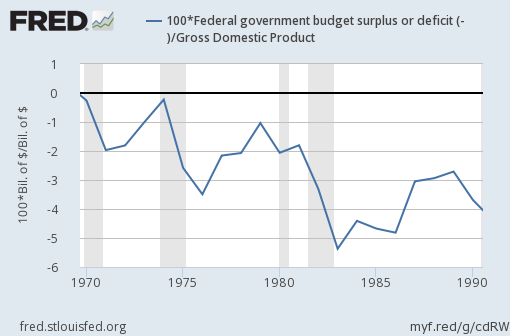 Reaganomics Graph