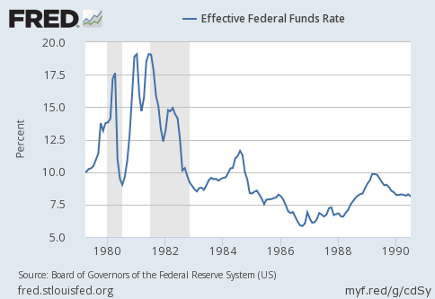 1980s-us-federal-funds-rate-chart