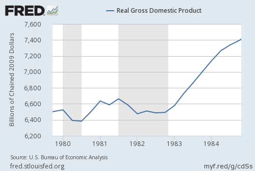 early-1980s-us-gdp-chart