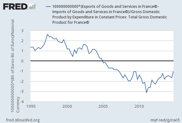 france tax on export