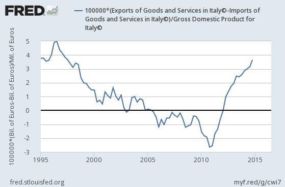 italys-net-exports-to-gdp-after-joining-euro